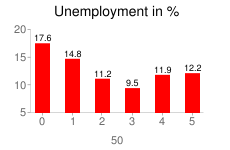 Unemployment in Poland in years 2005-2010 in %